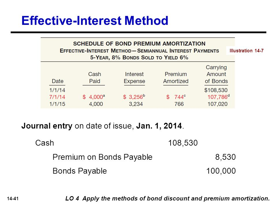 14-41 Journal entry on date of issue, Jan. 1, 2014. Cash 108,530 Premium on Bonds Payable8,530 Bonds Payable100,000 LO 4 Apply the methods of bond dis