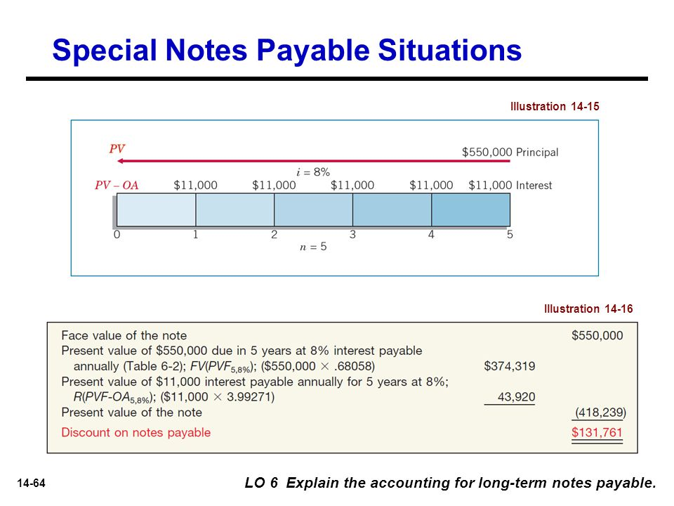 14-64 Special Notes Payable Situations LO 6 Explain the accounting for long-term notes payable. Illustration 14-15 Illustration 14-16