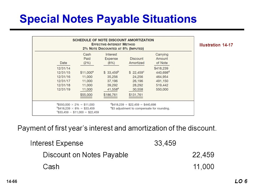 14-66 Special Notes Payable Situations Illustration 14-17 Payment of first year's interest and amortization of the discount. Interest Expense 33,459 D