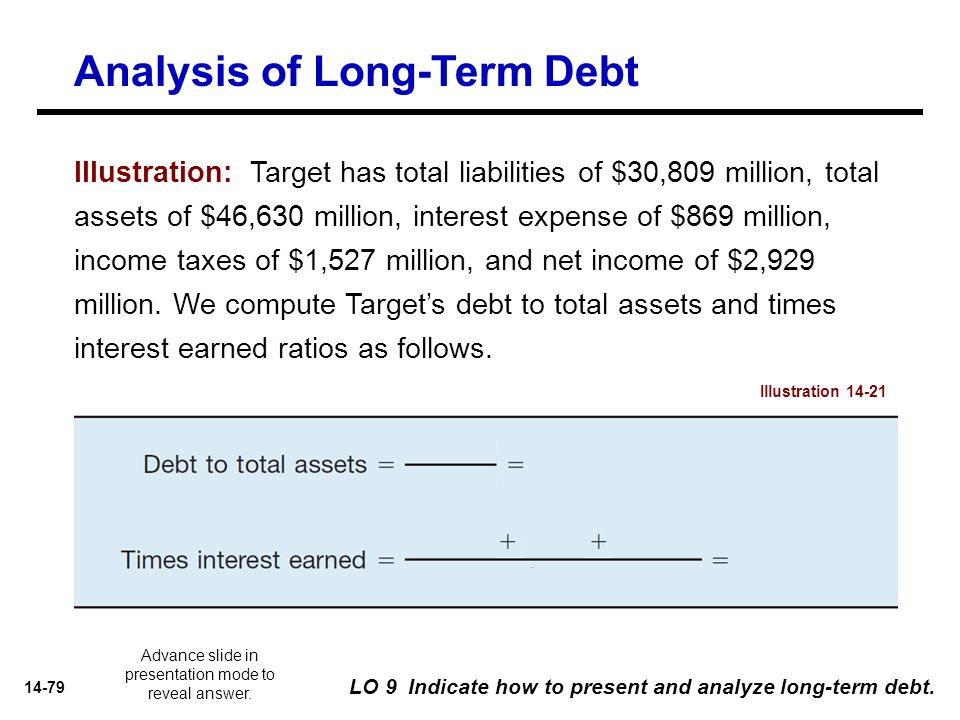 14-79 LO 9 Indicate how to present and analyze long-term debt. Illustration: Target has total liabilities of $30,809 million, total assets of $46,630