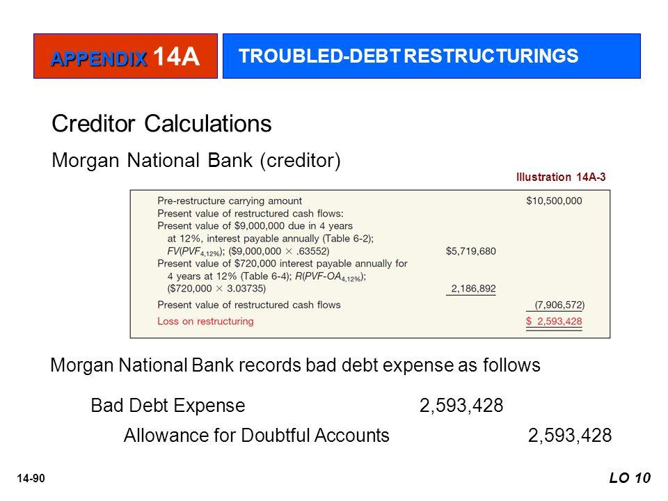 14-90 Creditor Calculations Illustration 14A-3 Morgan National Bank (creditor) Morgan National Bank records bad debt expense as follows Bad Debt Expen