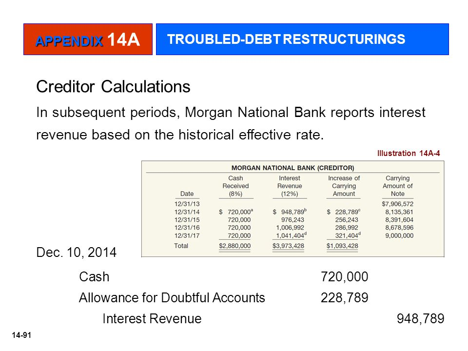 14-91 Illustration 14A-4 In subsequent periods, Morgan National Bank reports interest revenue based on the historical effective rate. Cash 720,000 All