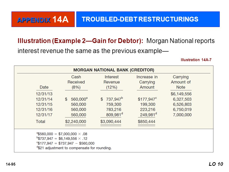14-95 Illustration (Example 2—Gain for Debtor): Morgan National reports interest revenue the same as the previous example— Illustration 14A-7 APPENDIX