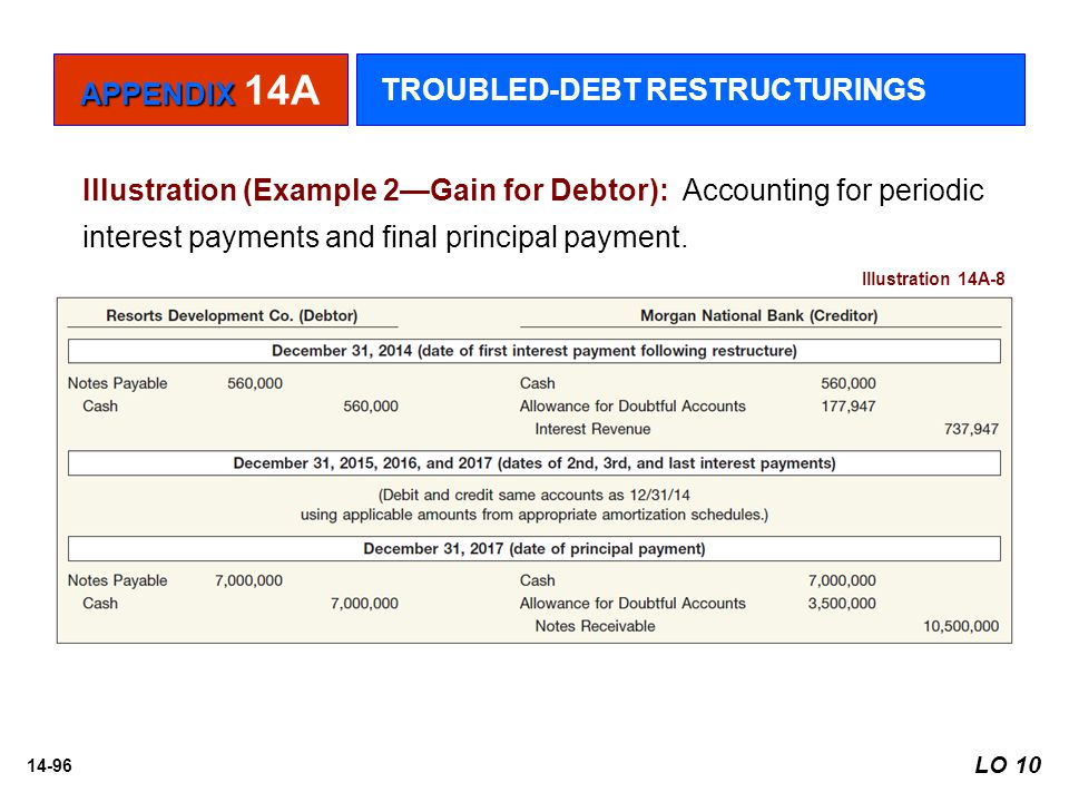 14-96 Illustration (Example 2—Gain for Debtor): Accounting for periodic interest payments and final principal payment. Illustration 14A-8 APPENDIX APP