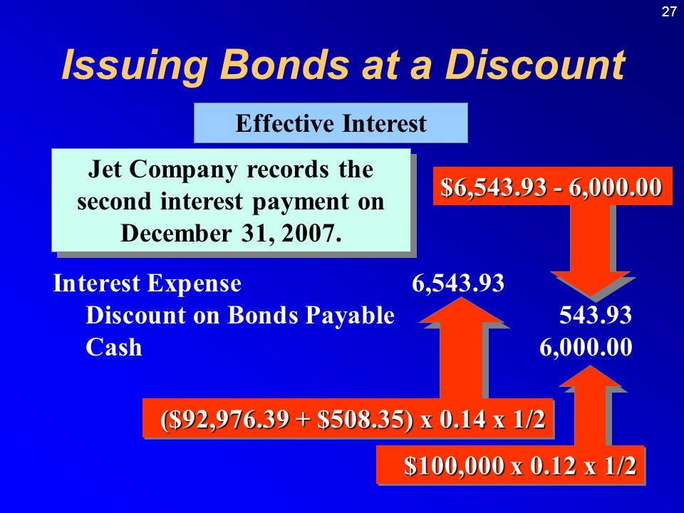 27 $100,000 x 0.12 x 1/2 Jet Company records the second interest payment on December 31, 2007.