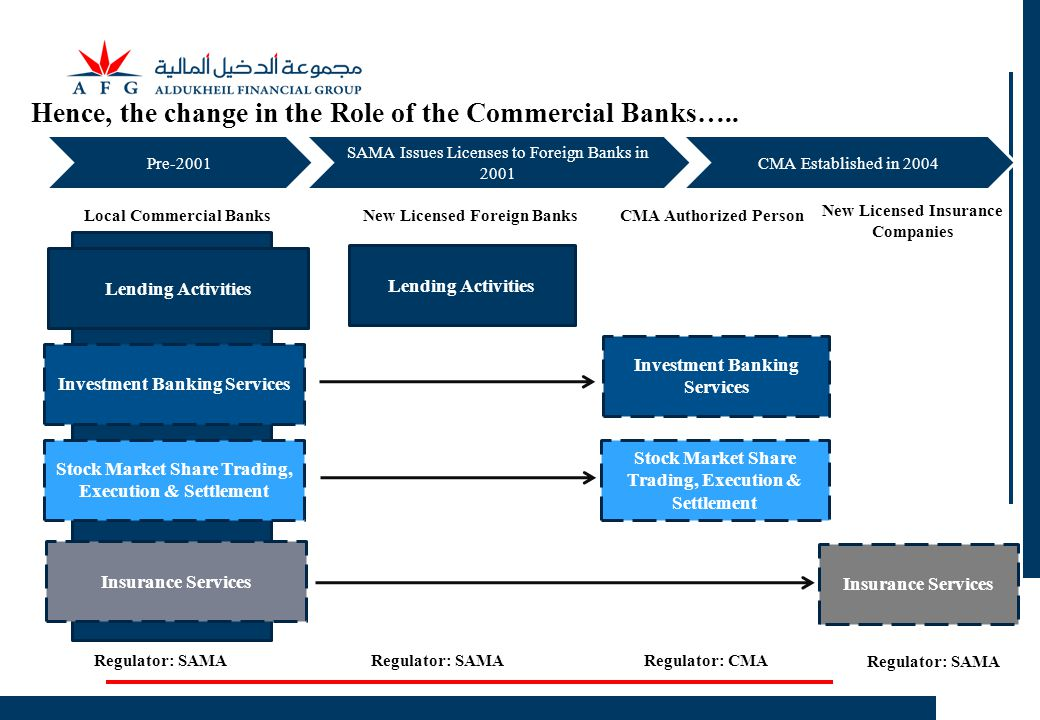 Hence, the change in the Role of the Commercial Banks…..