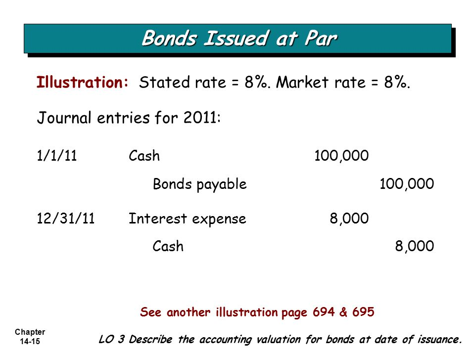 Chapter 14-15 Illustration: Stated rate = 8%.Market rate = 8%.