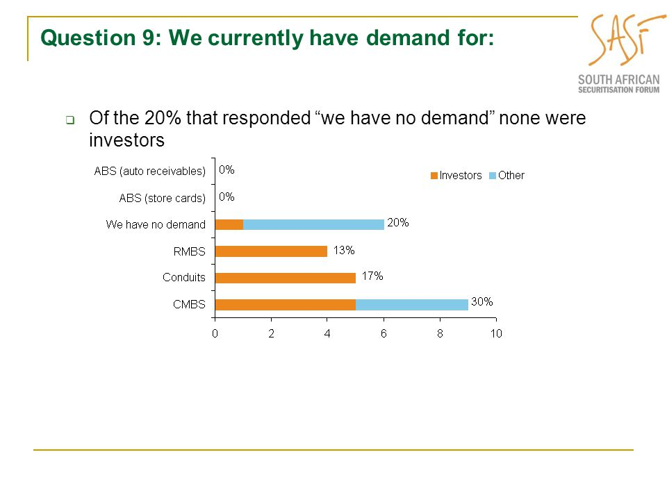 Question 9: We currently have demand for:  Of the 20% that responded we have no demand none were investors