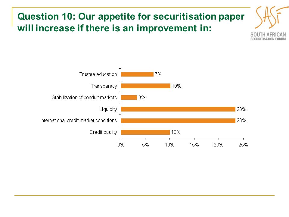 Question 10: Our appetite for securitisation paper will increase if there is an improvement in: