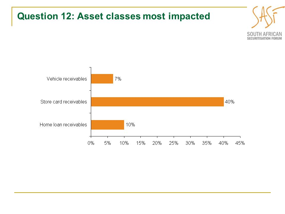 Question 12: Asset classes most impacted