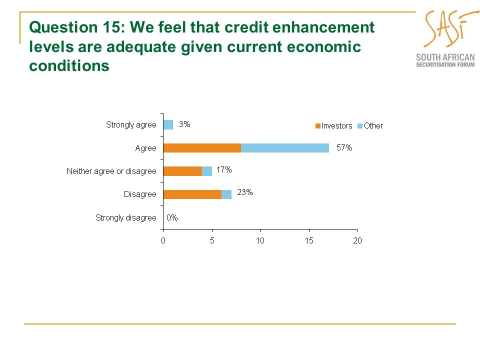 Question 15: We feel that credit enhancement levels are adequate given current economic conditions
