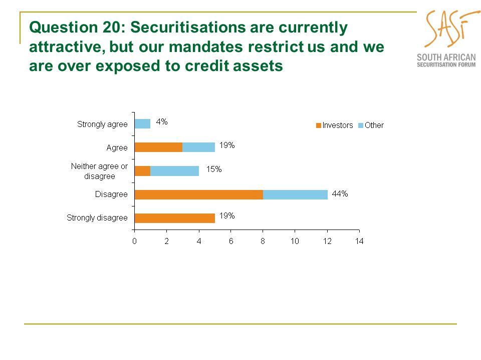 Question 20: Securitisations are currently attractive, but our mandates restrict us and we are over exposed to credit assets