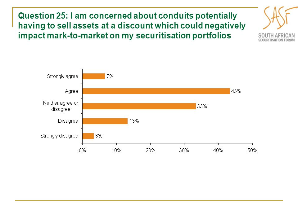 Question 25: I am concerned about conduits potentially having to sell assets at a discount which could negatively impact mark-to-market on my securitisation portfolios