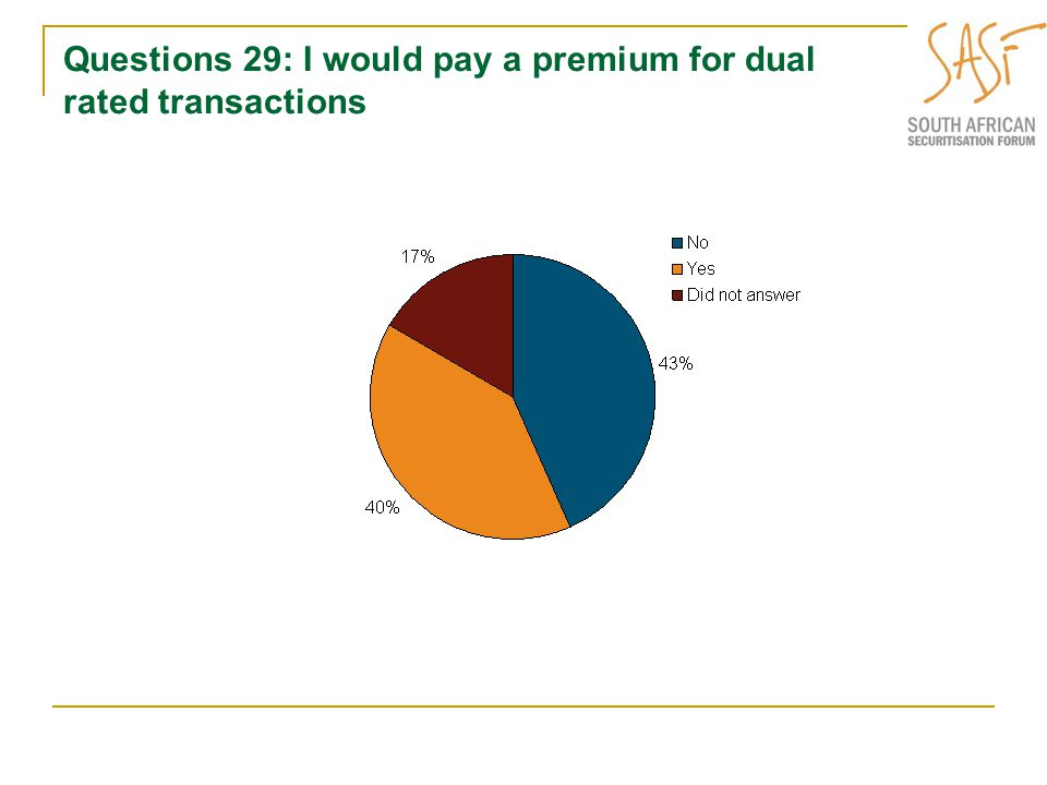 Questions 29: I would pay a premium for dual rated transactions