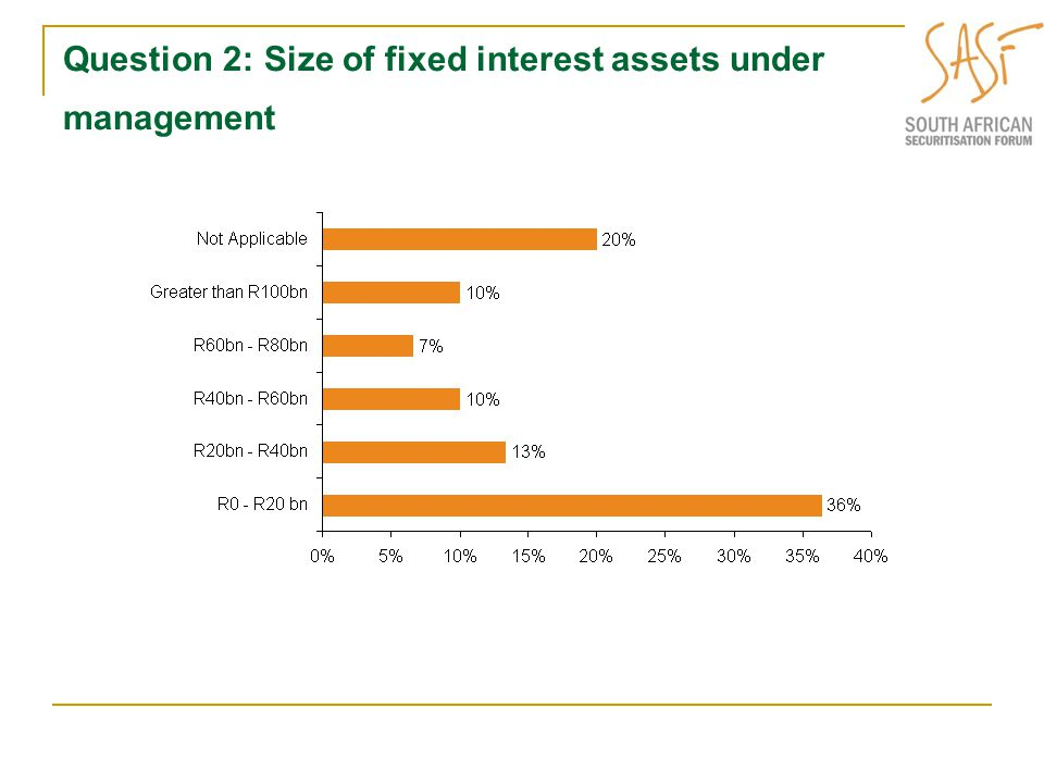 Question 3&4: Investors investment appetite or holdings of securitisation transactions