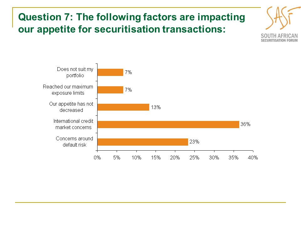 Question 7: The following factors are impacting our appetite for securitisation transactions: