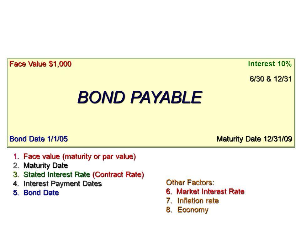 BOND PAYABLE Face Value $1,000 Interest 10% 6/30 & 12/31 Maturity Date 12/31/09 Bond Date 1/1/05 1. Face value (maturity or par value) 2. Maturity Dat