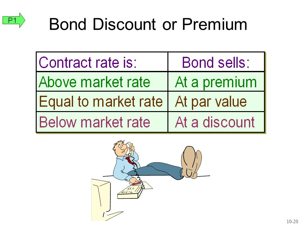 Bond Discount or Premium P1 10-20