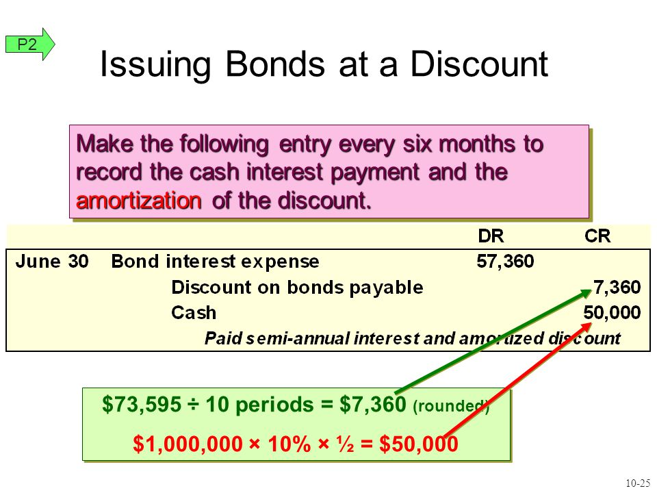 $73,595 ÷ 10 periods = $7,360 (rounded) $1,000,000 × 10% × ½ = $50,000 $73,595 ÷ 10 periods = $7,360 (rounded) $1,000,000 × 10% × ½ = $50,000 Make the following entry every six months to record the cash interest payment and the amortization of the discount.