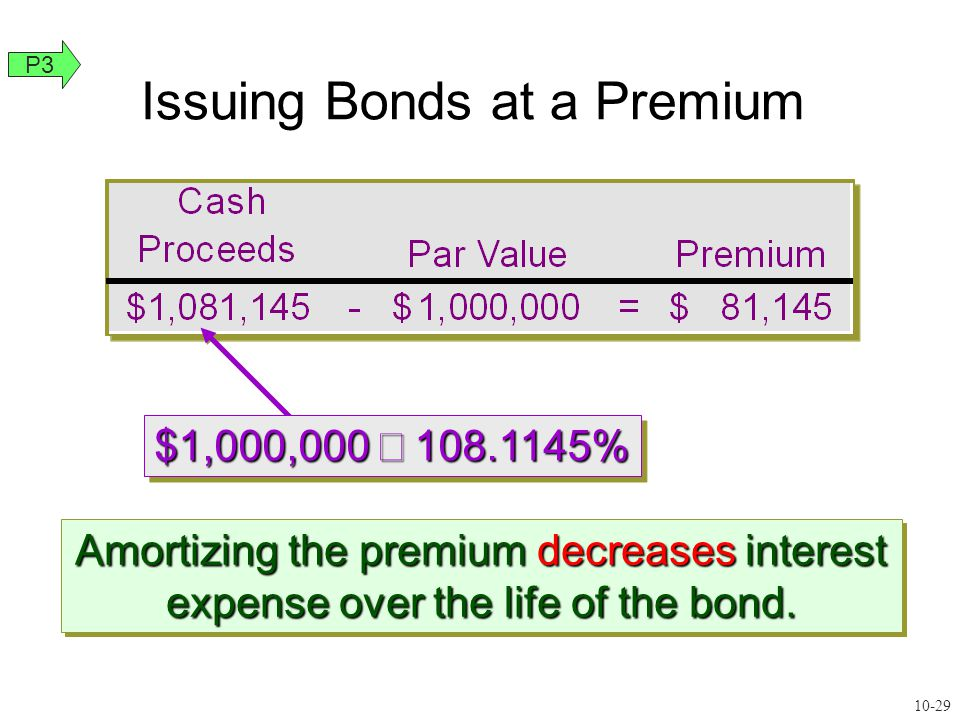 Amortizing the premium decreases interest expense over the life of the bond.