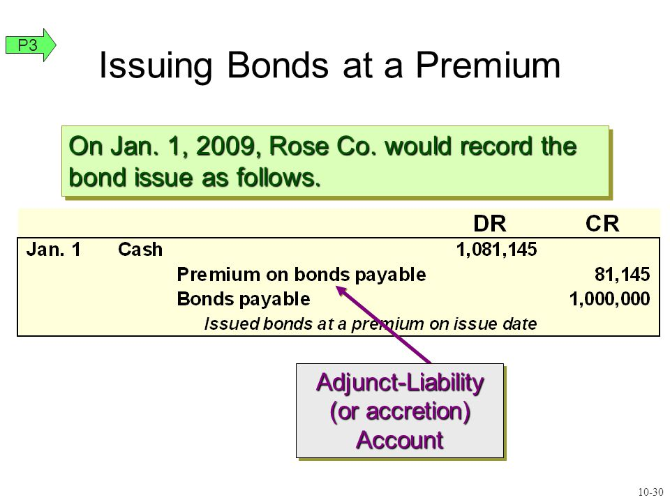 Adjunct-Liability (or accretion) AccountAdjunct-Liability Account On Jan. 1, 2009, Rose Co. would record the bond issue as follows. Issuing Bonds at a
