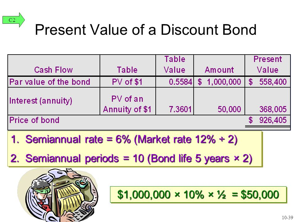 Present Value of a Discount Bond 1. Semiannual rate = 6% (Market rate 12% ÷ 2) 2.