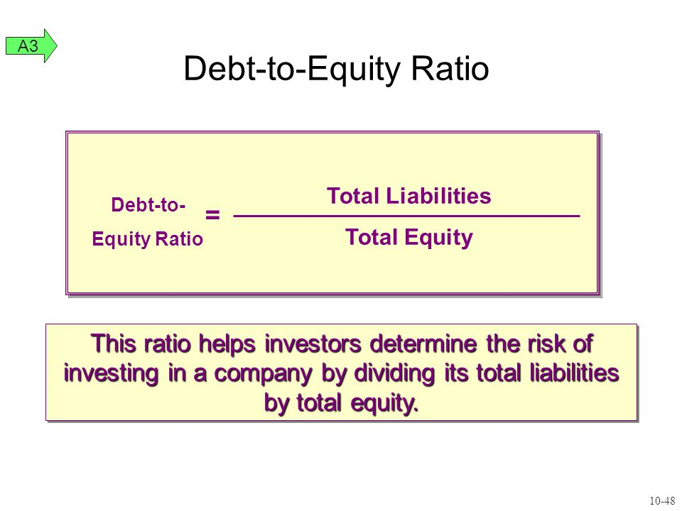 Debt-to- Equity Ratio Total Liabilities Total Equity = This ratio helps investors determine the risk of investing in a company by dividing its total l