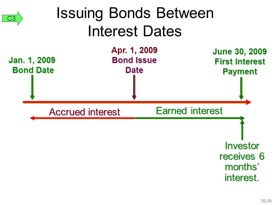 Accrued interest Jan. 1, 2009 Bond Date Apr.