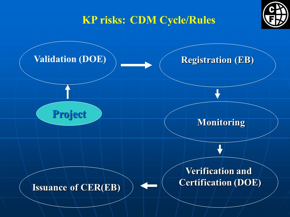 Registration (EB) Issuance of CER(EB) Validation (DOE) KP risks: CDM Cycle/Rules Verification and Certification (DOE) Monitoring Project
