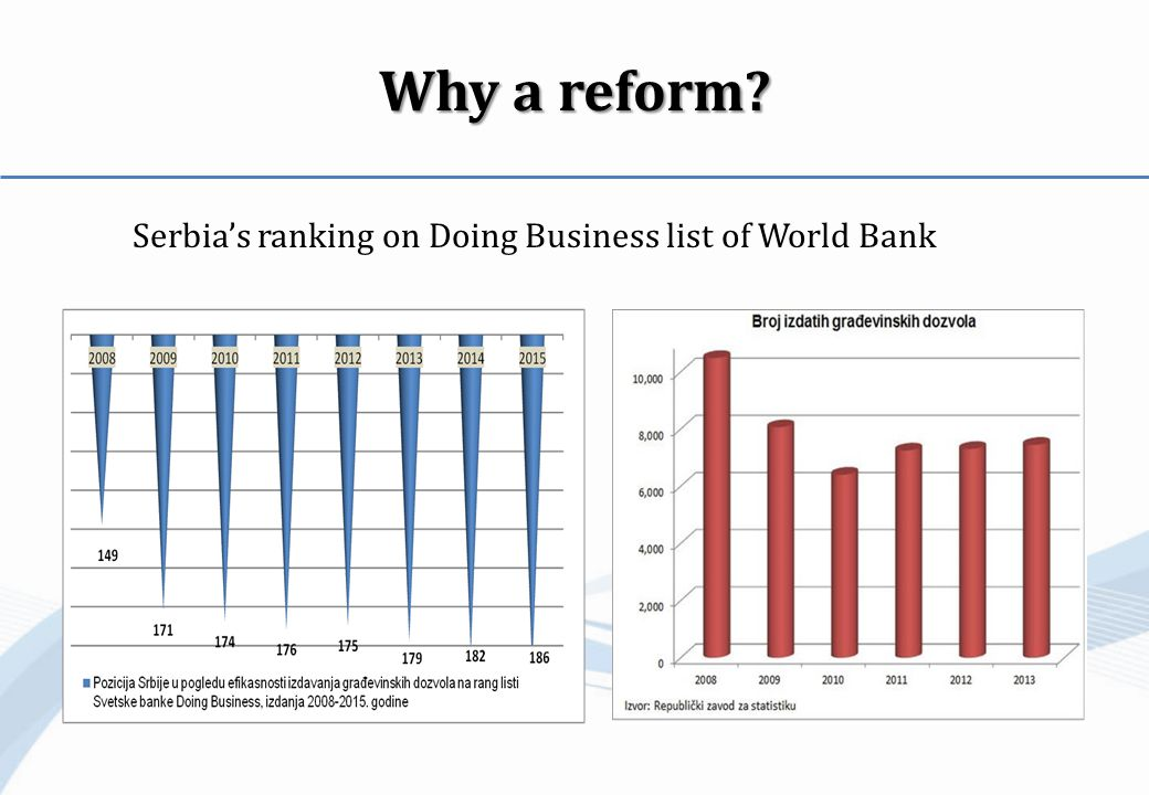Why a reform Serbia's ranking on Doing Business list of World Bank