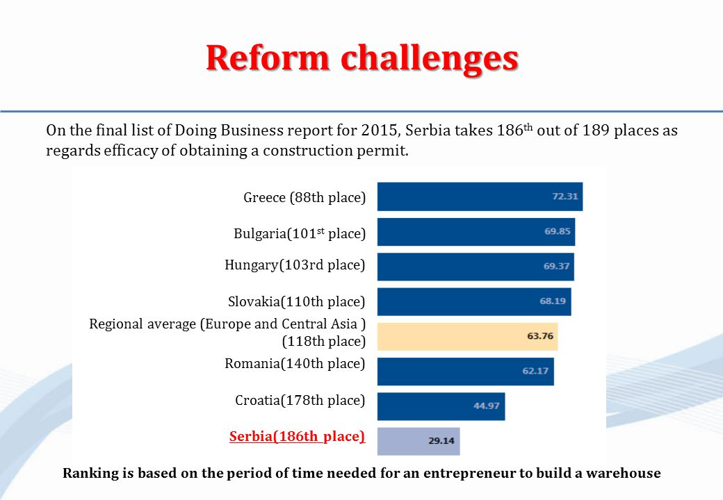 Reform challenges On the final list of Doing Business report for 2015, Serbia takes 186 th out of 189 places as regards efficacy of obtaining a construction permit.