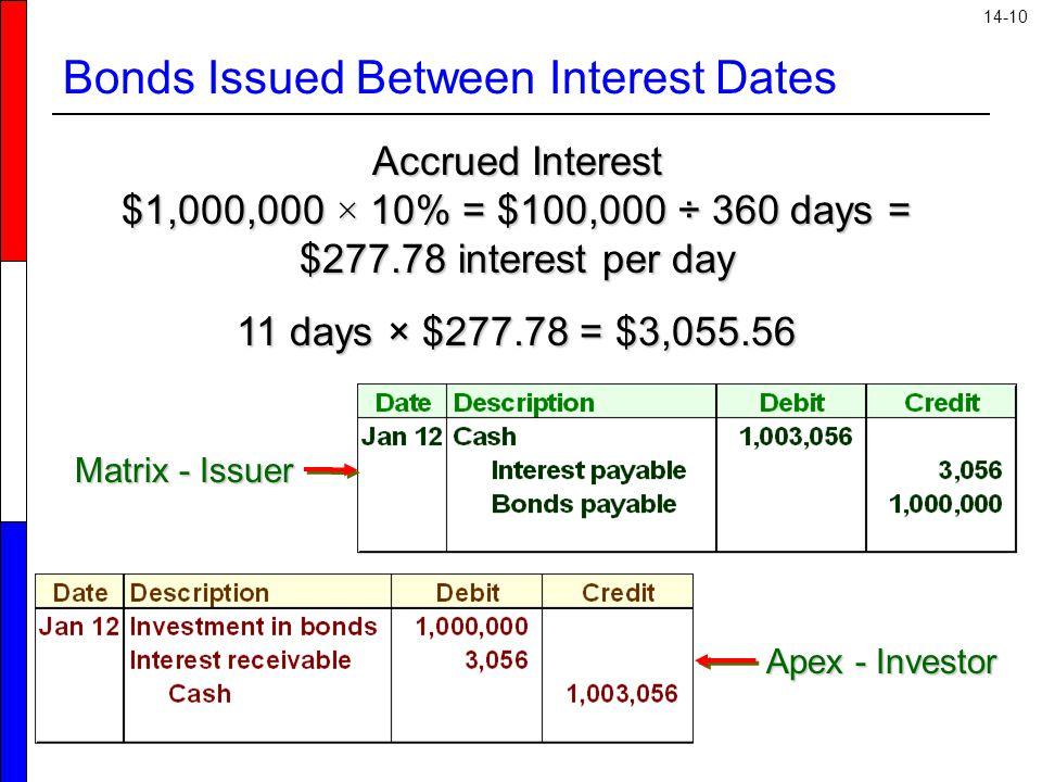 14-10 Bonds Issued Between Interest Dates Accrued Interest $1,000,000 × 10% = $100,000 ÷ 360 days = $277.78 interest per day 11 days × $277.78 = $3,05