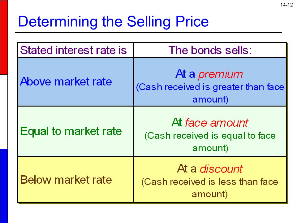 14-12 Determining the Selling Price