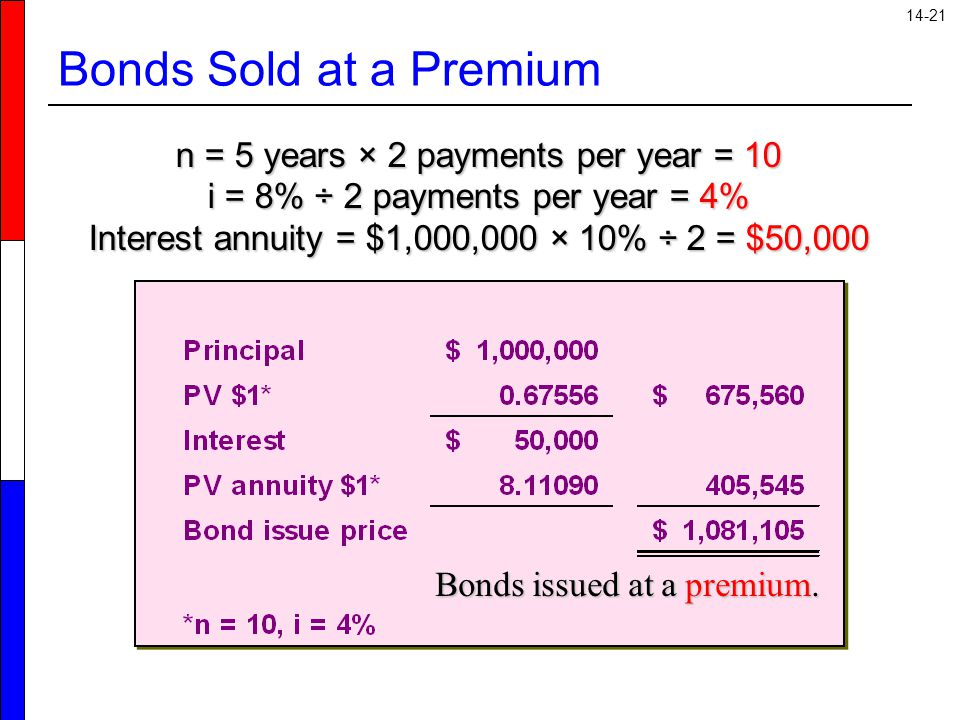 14-21 Bonds Sold at a Premium n = 5 years × 2 payments per year = 10 i = 8% ÷ 2 payments per year = 4% Interest annuity = $1,000,000 × 10% ÷ 2 = $50,0
