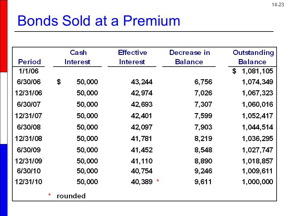14-23 Bonds Sold at a Premium