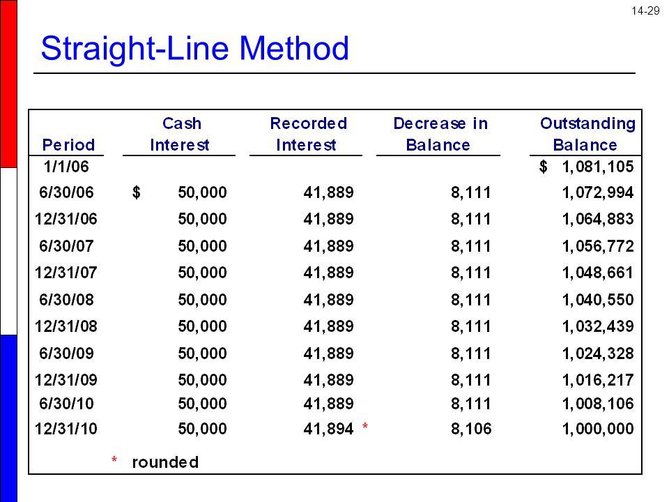 14-29 Straight-Line Method