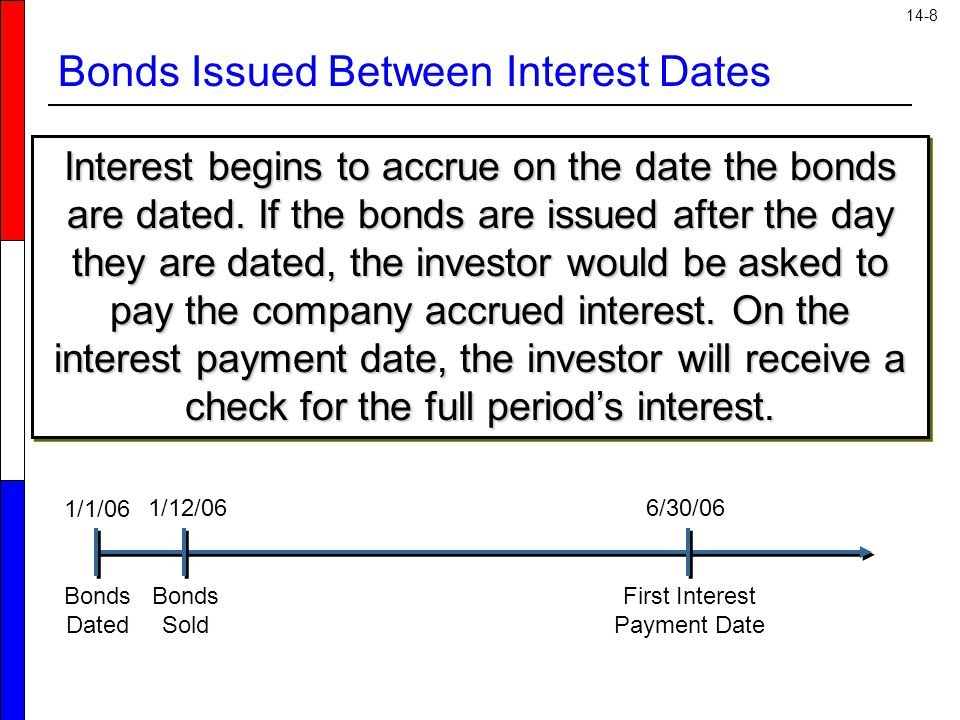 14-8 Bonds Issued Between Interest Dates Interest begins to accrue on the date the bonds are dated. If the bonds are issued after the day they are dat