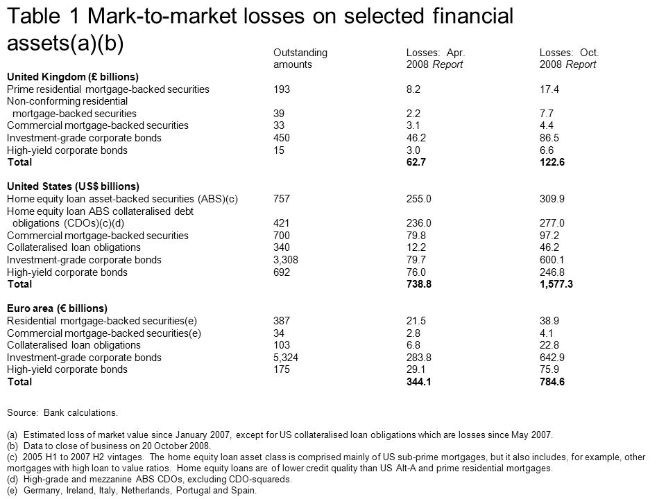 Table 1 Mark-to-market losses on selected financial assets(a)(b) OutstandingLosses: Apr.Losses: Oct.
