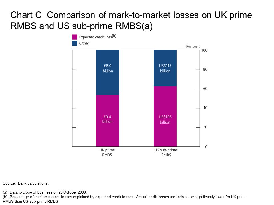 Chart C Comparison of mark-to-market losses on UK prime RMBS and US sub-prime RMBS(a) Source: Bank calculations. (a) Data to close of business on 20 O