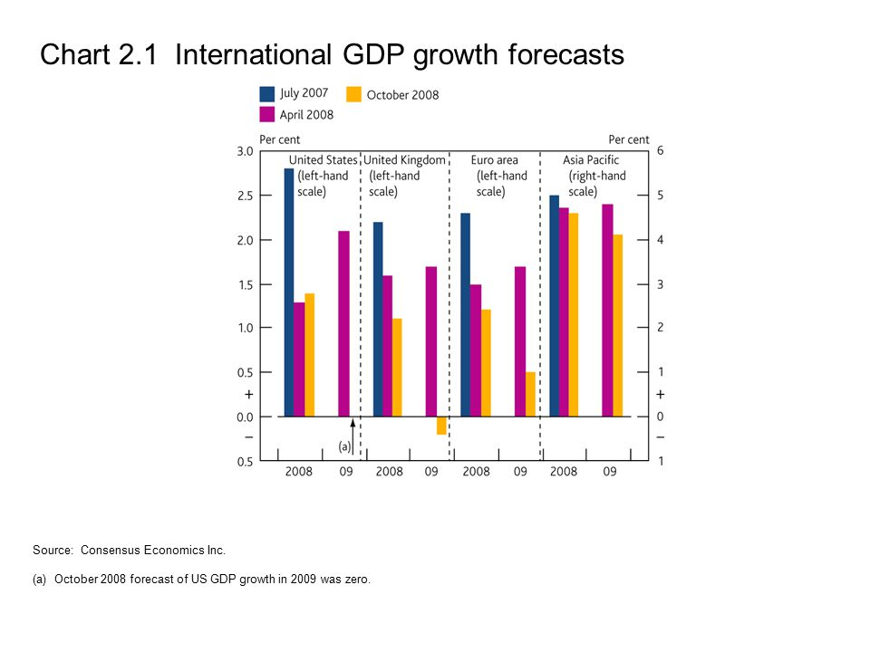 Chart 2.1 International GDP growth forecasts Source: Consensus Economics Inc. (a) October 2008 forecast of US GDP growth in 2009 was zero.