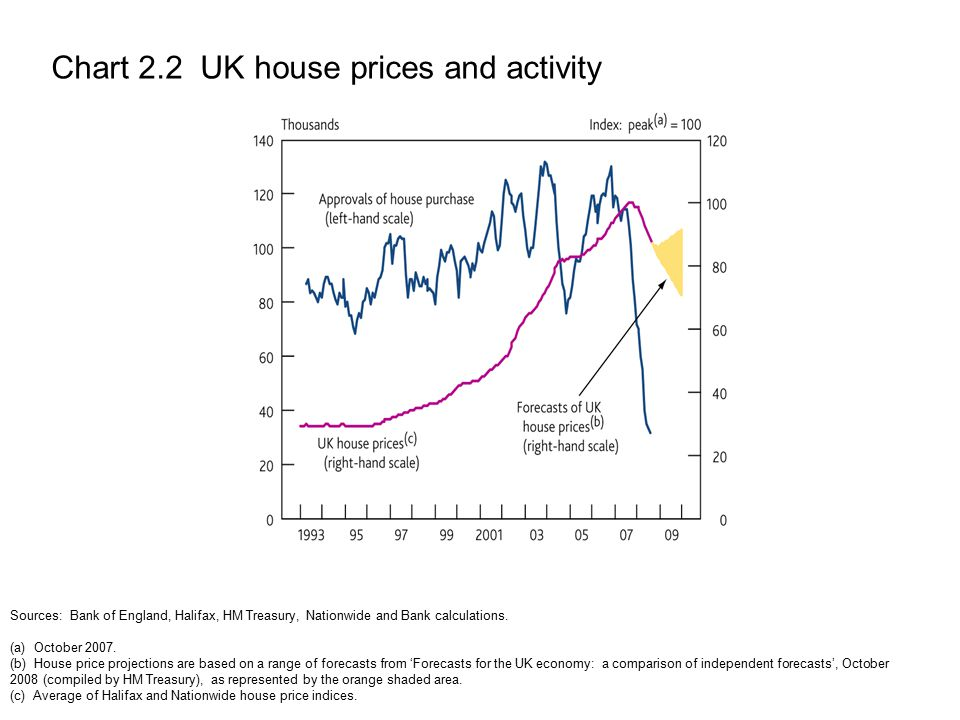 Chart 2.2 UK house prices and activity Sources: Bank of England, Halifax, HM Treasury, Nationwide and Bank calculations.
