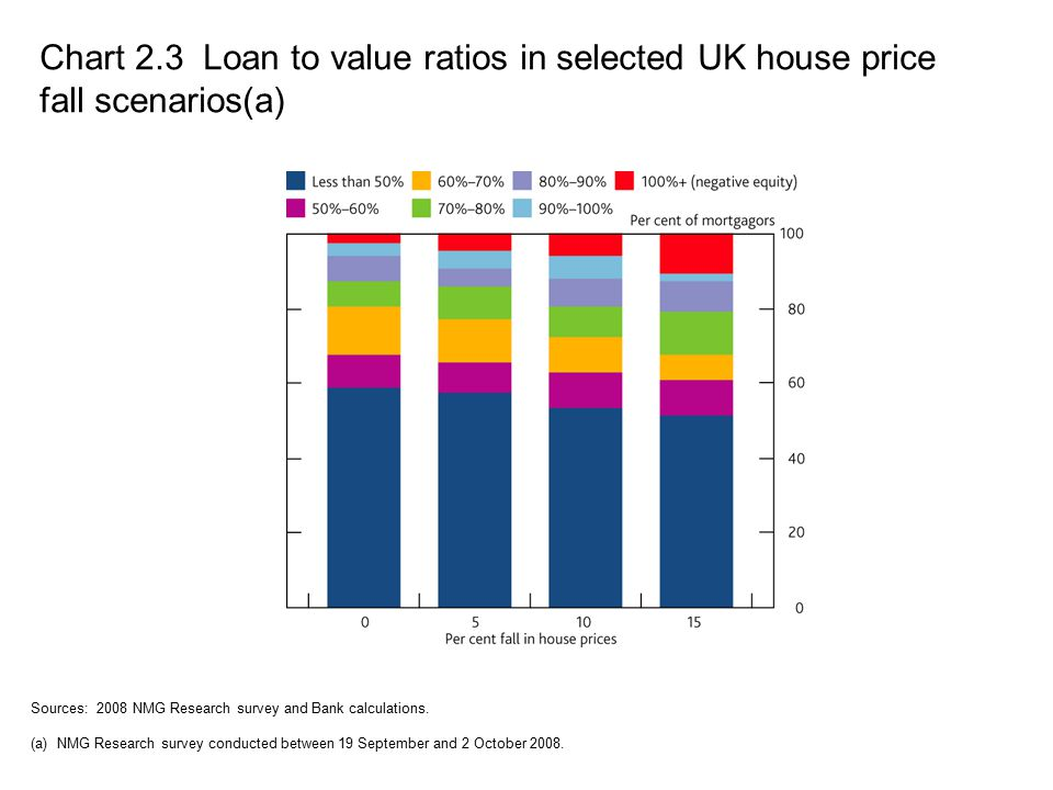 Chart 2.3 Loan to value ratios in selected UK house price fall scenarios(a) Sources: 2008 NMG Research survey and Bank calculations.