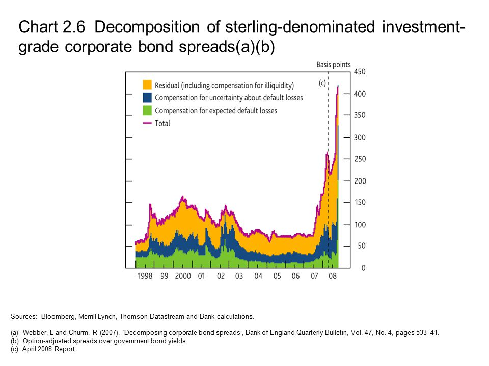 Chart 2.6 Decomposition of sterling-denominated investment- grade corporate bond spreads(a)(b) Sources: Bloomberg, Merrill Lynch, Thomson Datastream a