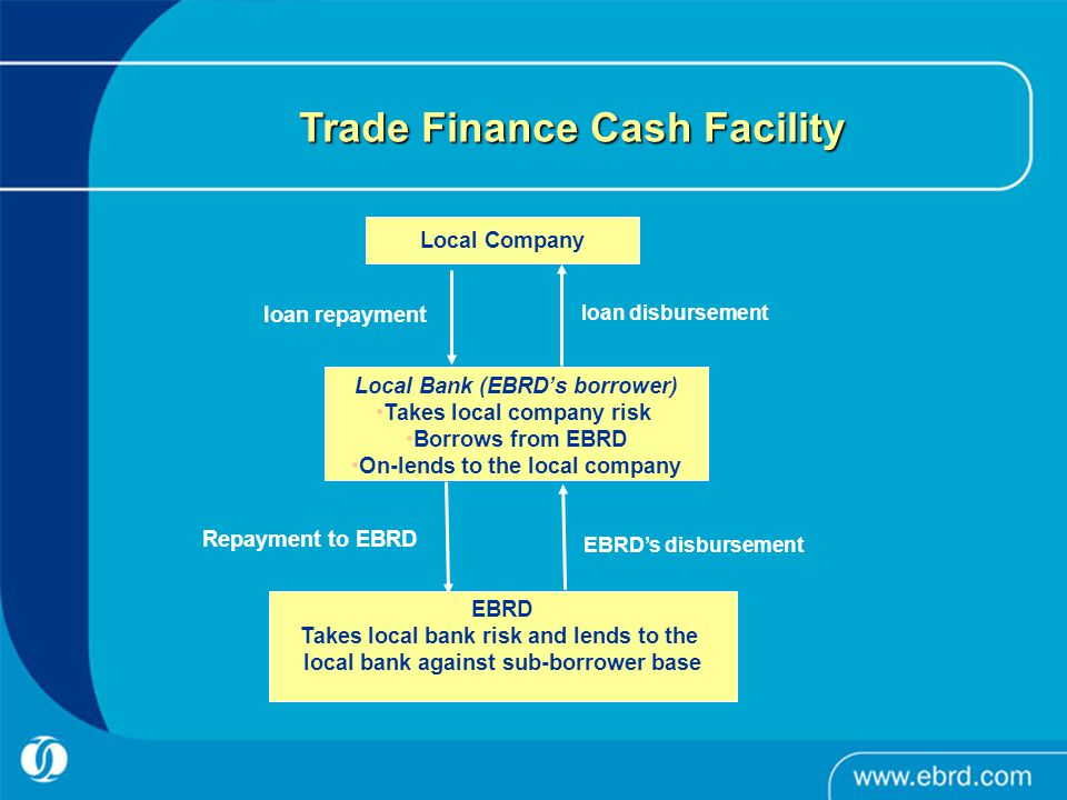 Trade Finance Cash Facility Local Company Local Bank (EBRD's borrower) Takes local company risk Borrows from EBRD On-lends to the local company EBRD Takes local bank risk and lends to the local bank against sub-borrower base Repayment to EBRD EBRD's disbursement loan repayment loan disbursement
