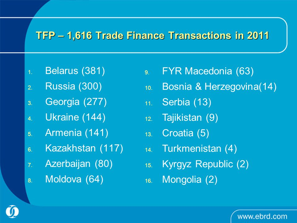 TFP – 1,616 Trade Finance Transactions in 2011 1. Belarus (381) 2.