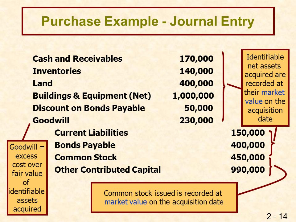 2 - 14 Purchase Example - Journal Entry Cash and Receivables 170,000 Inventories 140,000 Land 400,000 Buildings & Equipment (Net)1,000,000 Discount on