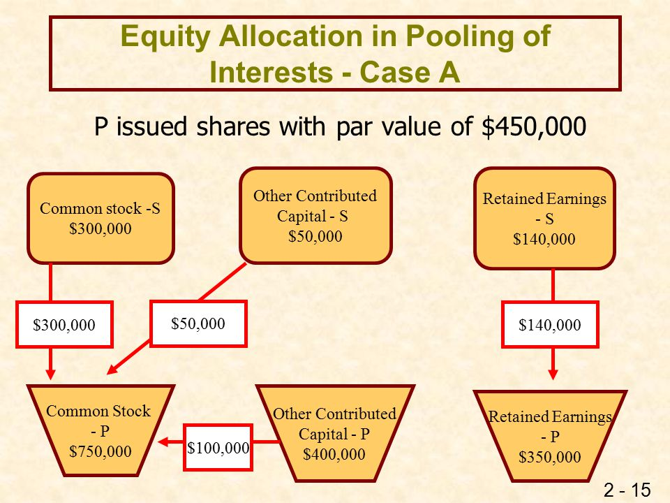 2 - 15 Equity Allocation in Pooling of Interests - Case A P issued shares with par value of $450,000 Common stock -S $300,000 Other Contributed Capita