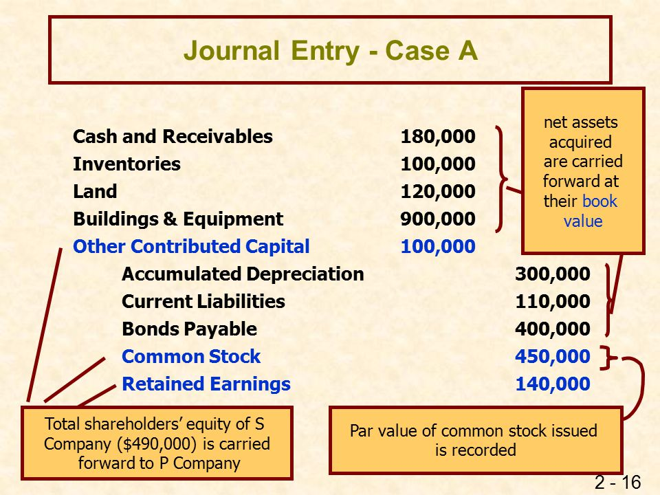 2 - 16 Journal Entry - Case A Cash and Receivables 180,000 Inventories 100,000 Land 120,000 Buildings & Equipment 900,000 Other Contributed Capital 10