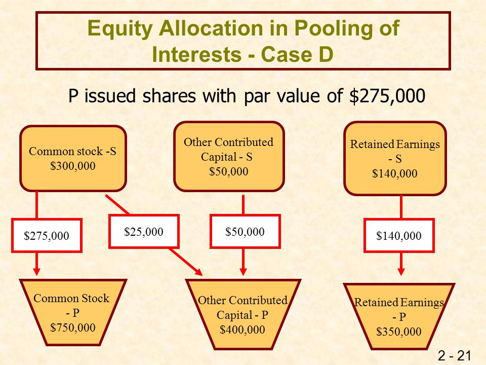 2 - 21 Equity Allocation in Pooling of Interests - Case D P issued shares with par value of $275,000 Common stock -S $300,000 Other Contributed Capita