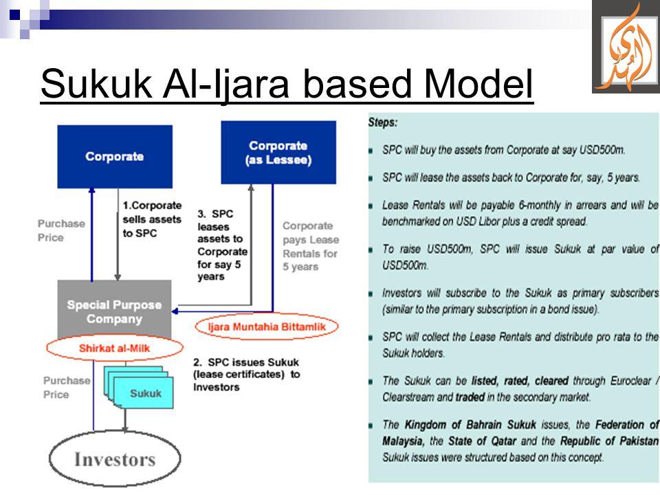 15 Sukuk Al-Ijara based Model